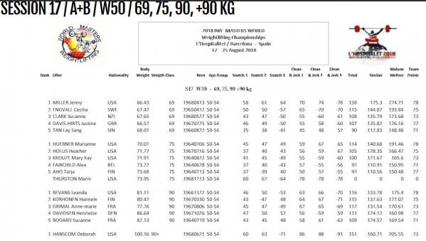 Results W50